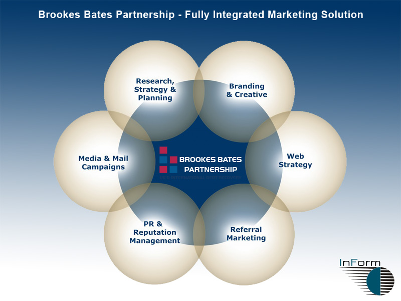 Brookes Bates Partnership - Fully Integrated Marketing Solution from InForm Web Design