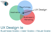 User Experience Design (UX) Services at InForm Web Design