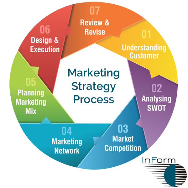 Marketing Strategy Process | InForm Web Design, Buckshaw Village, Chorley, Lancashire