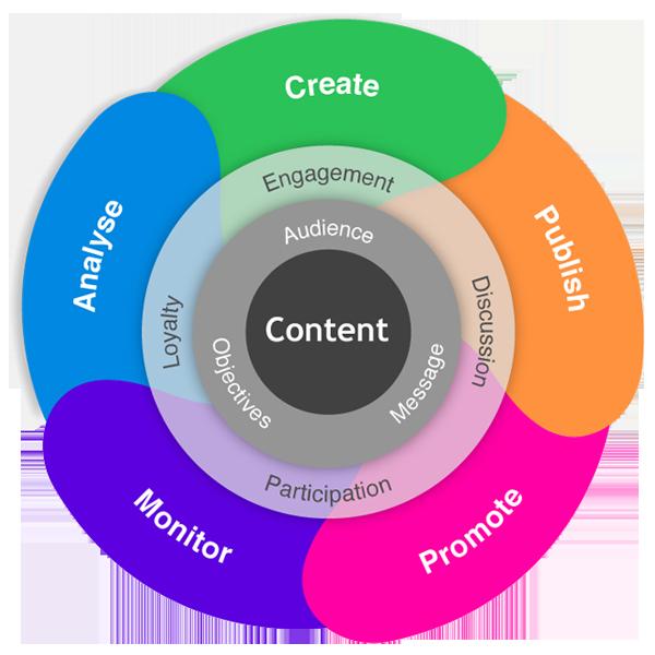 Content Marketing - InForm Web Design | Lancashire