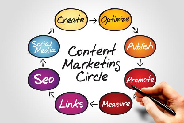 Content Marketing Circle - InForm Web Design | Lancashire
